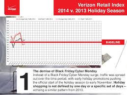 black friday verizon 2014 top 3 takeaways from the verizon retail index online holiday shoppin u2026