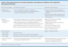 developmental delay when and how to screen american family