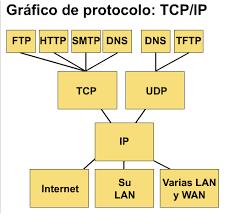 estructura comunicacion