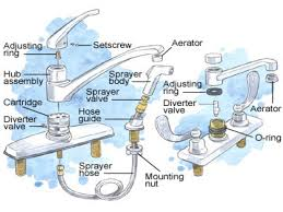 Replace Kitchen Sink Faucet by 4 Steps To Fix A Sink Sprayer With Low Water Pressure U2013 Honey And