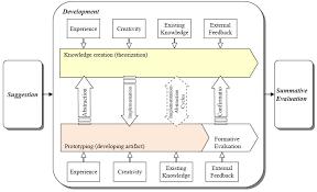 g   XV Manish Chandra Design Science Research Dissertation  Dissertation Proposal