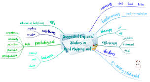 Suggested Empirical Studies on Mind Mapping and   Hubaisms