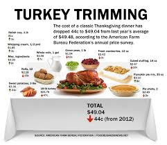 images of a thanksgiving dinner infographic thanksgiving dinner cost less in 2013 meat poultry
