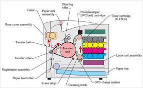 Funcionamiento impresora Laser color