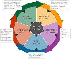 Critical thinking skills exercises   Select Expert Writing Help          critical thinking skills exercises jpg