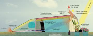 voyage to an earthship earthship passive solar and earthship plans