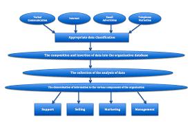 Customer relationship management   Wikipedia