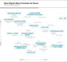 beyond 800 words new digital story formats for news