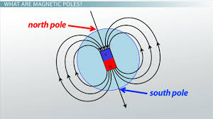 what is a magnetic field video u0026 lesson transcript study com
