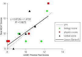 AAMC Practice MCAT