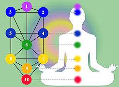Bedeutung von Nefesh, Neshamah und Ruach - Seite 3 Kabbala-lebensbaum