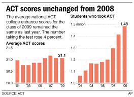 Average scores on the ACT