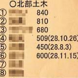 渡名喜村, 日本, 宮城県, 入札談合等関与行為の排除及び防止並びに職員による入札等の公正を害すべき行為の処罰に関する法律