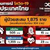 Trends in Thailand - สถานการณ์โควิด 2 เมษายน 2563