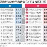 平均寿命, 横浜市, 青葉区, 北中城村, 沖縄県, 日本, 厚生労働省, 寿命