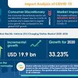 Electric Vehicle Charging Station Market Analysis Highlights the Impact of COVID-19 (2020-2024) | Growing Adoption ...