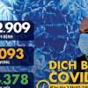 Dịch COVID-19 chiều 27-3: Ấn Độ tăng mạnh số ca nhiễm, Thái yêu ...