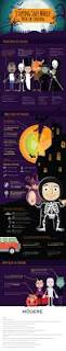 Tampered Halloween Candy 2014 by Staying Safe While Trick Or Treating Infographic The Latest