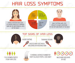 Pumpkin Seed Oil For Hair Loss Dosage by Hair Loss Causes Symptoms And How To Naturally Restore Baldness